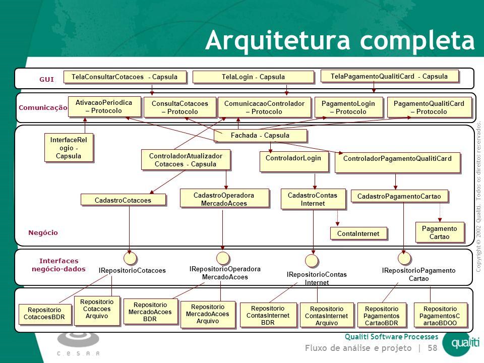 Copyright © 2002 Qualiti. Todos os direitos reservados. Qualiti Software Processes Fluxo de análise e projeto | 57 Arquitetura – incorporando cápsulas