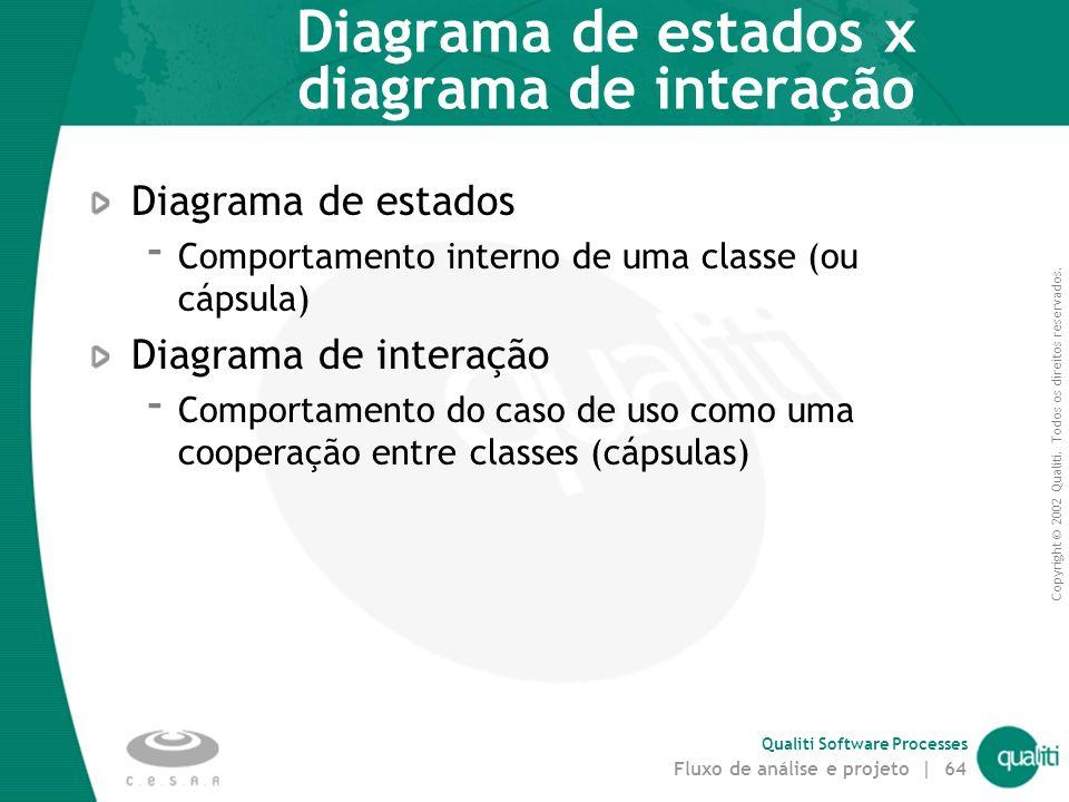 Copyright © 2002 Qualiti. Todos os direitos reservados. Qualiti Software Processes Fluxo de análise e projeto | 63 Passo 1. Definir diagrama de estado