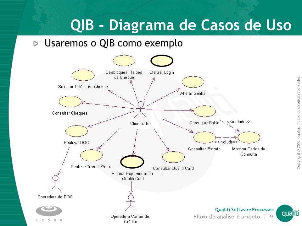 Copyright © 2002 Qualiti. Todos os direitos reservados. Qualiti Software Processes Fluxo de análise e projeto | 8 Passo 1. Encontrar classes de anális