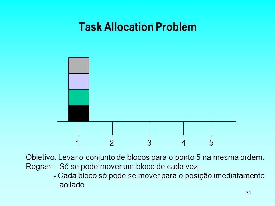 36 Task Allocation Problem Cada agente pode assumir dois papéis –Gerente –Contratante Dada uma tarefa, o agente (contratante) determina se esta pode s