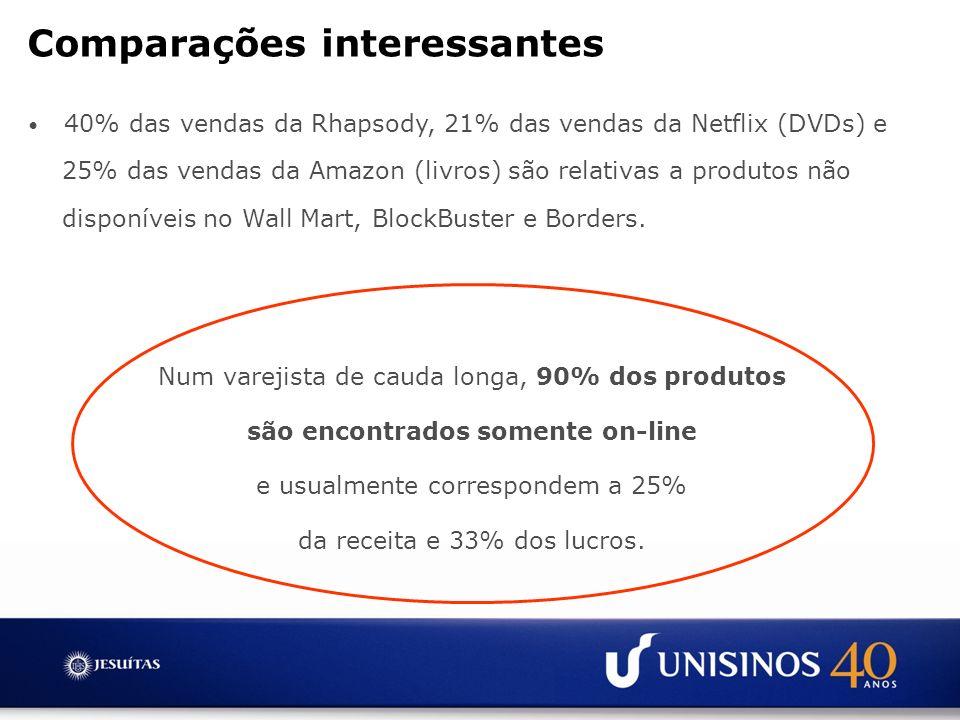 Comparações interessantes 40% das vendas da Rhapsody, 21% das vendas da Netflix (DVDs) e 25% das vendas da Amazon (livros) são relativas a produtos nã
