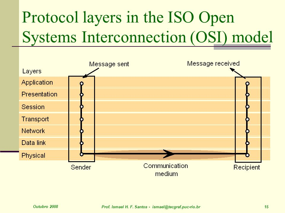 Outubro 2008 Prof. Ismael H. F. Santos - ismael@tecgraf.puc-rio.br 15 Protocol layers in the ISO Open Systems Interconnection (OSI) model