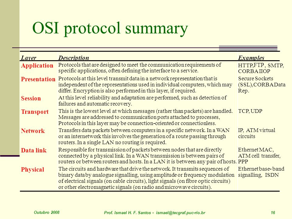 Outubro 2008 Prof. Ismael H. F. Santos - ismael@tecgraf.puc-rio.br 16 OSI protocol summary LayerDescriptionExamples Application Protocols that are des