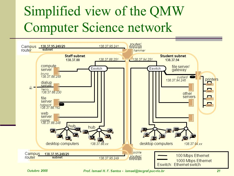 Outubro 2008 Prof. Ismael H. F. Santos - ismael@tecgraf.puc-rio.br 21 Simplified view of the QMW Computer Science network