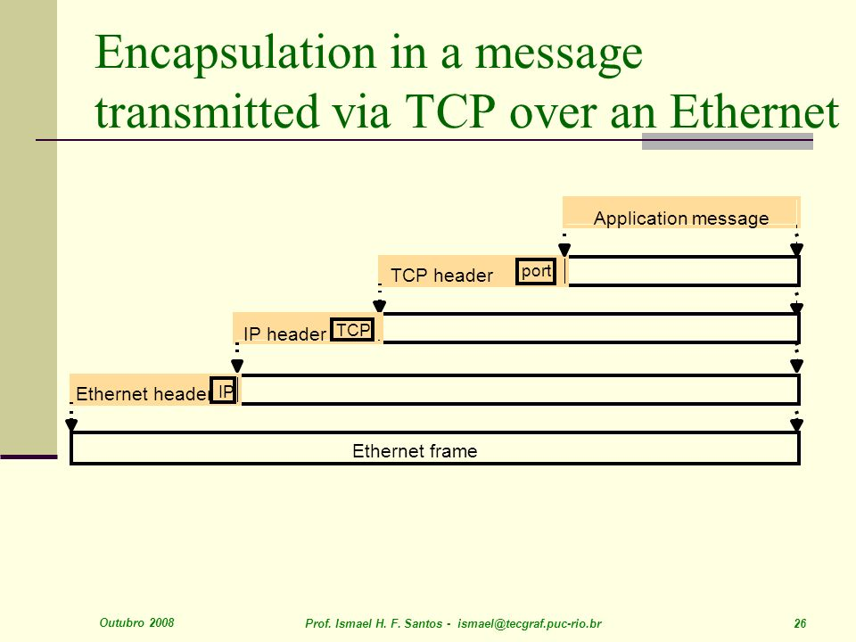 Outubro 2008 Prof. Ismael H. F. Santos - ismael@tecgraf.puc-rio.br 26 Encapsulation in a message transmitted via TCP over an Ethernet Application mess