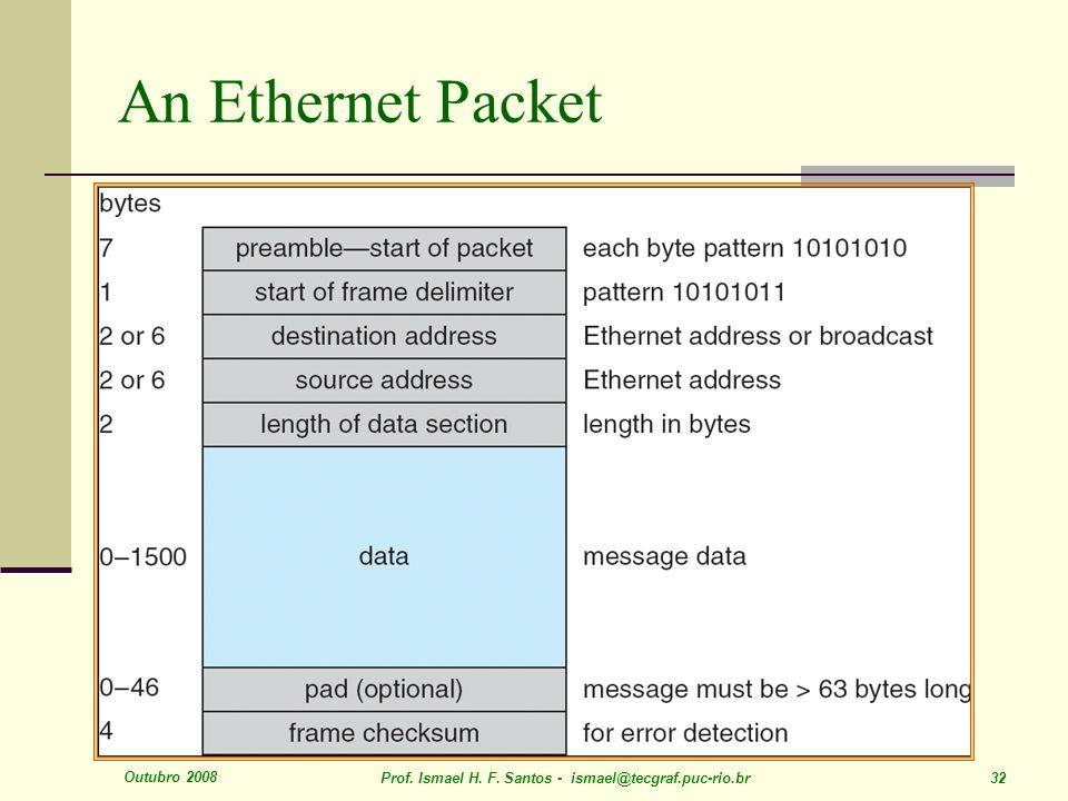 Outubro 2008 Prof. Ismael H. F. Santos - ismael@tecgraf.puc-rio.br 32 An Ethernet Packet