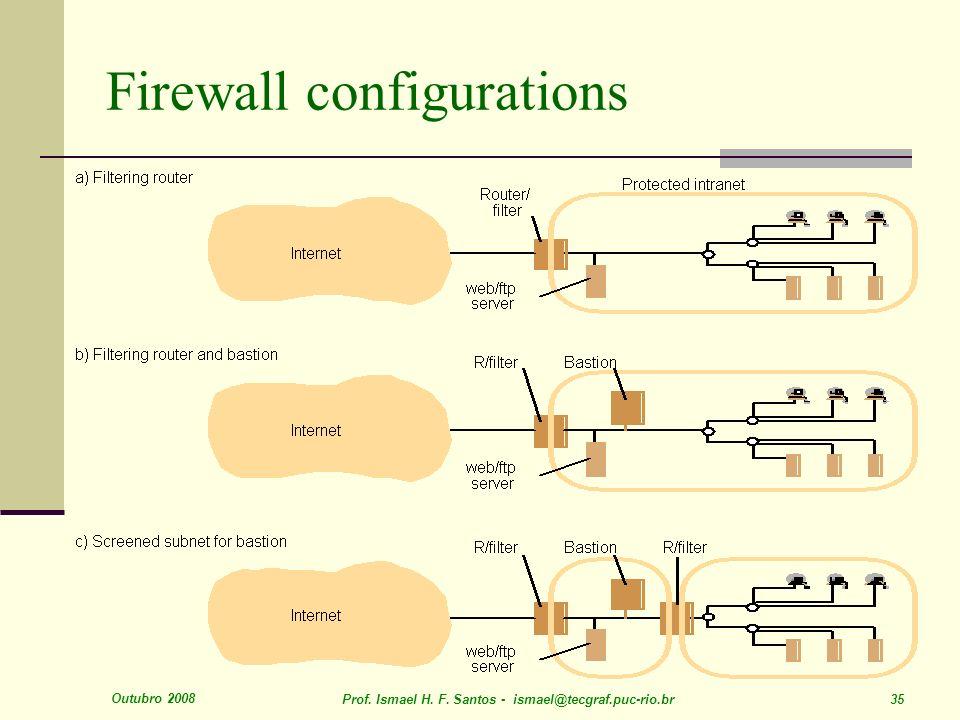 Outubro 2008 Prof. Ismael H. F. Santos - ismael@tecgraf.puc-rio.br 35 Firewall configurations