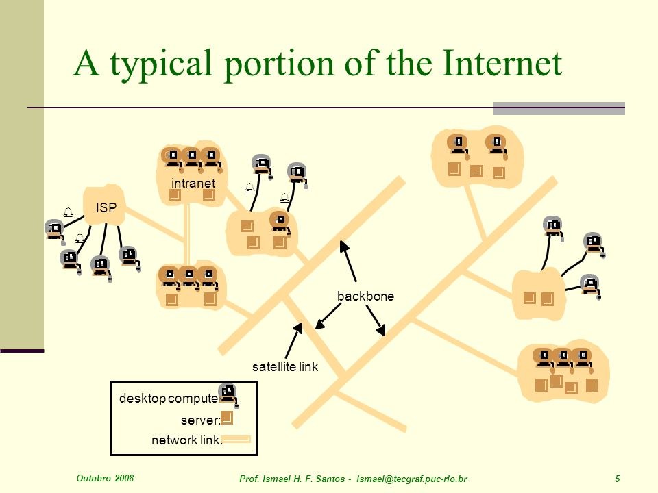 Outubro 2008 Prof. Ismael H. F. Santos - ismael@tecgraf.puc-rio.br 5 A typical portion of the Internet
