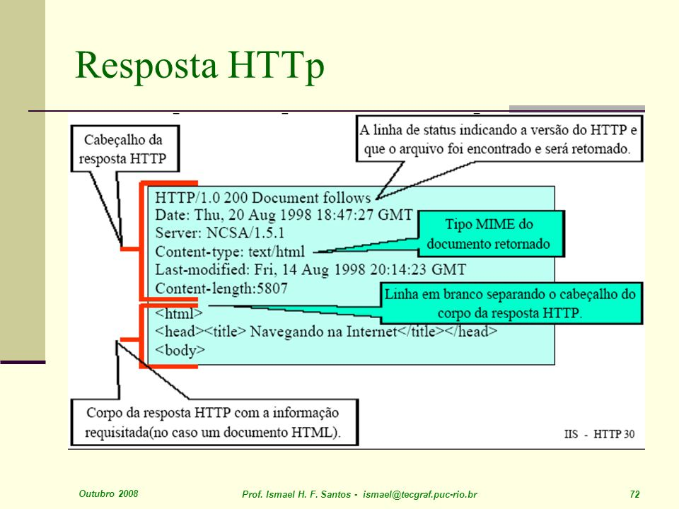 Outubro 2008 Prof. Ismael H. F. Santos - ismael@tecgraf.puc-rio.br 72 Resposta HTTp
