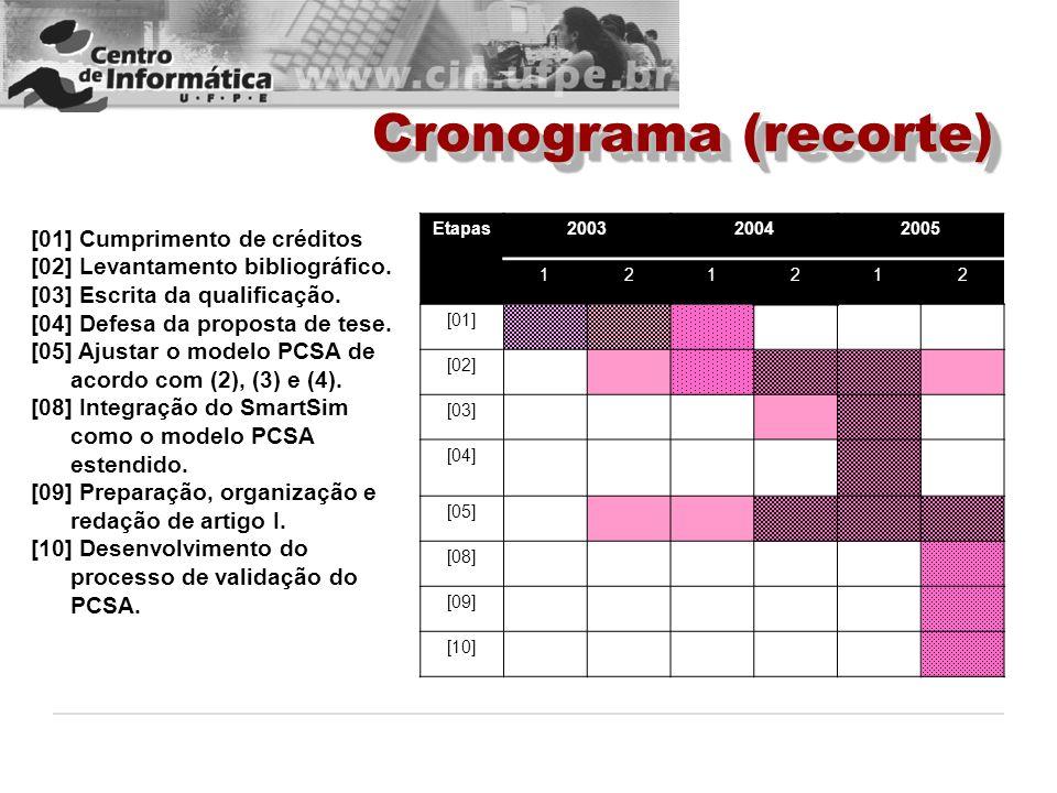 Cronograma (recorte) [01] Cumprimento de créditos [02] Levantamento bibliográfico. [03] Escrita da qualificação. [04] Defesa da proposta de tese. [05]