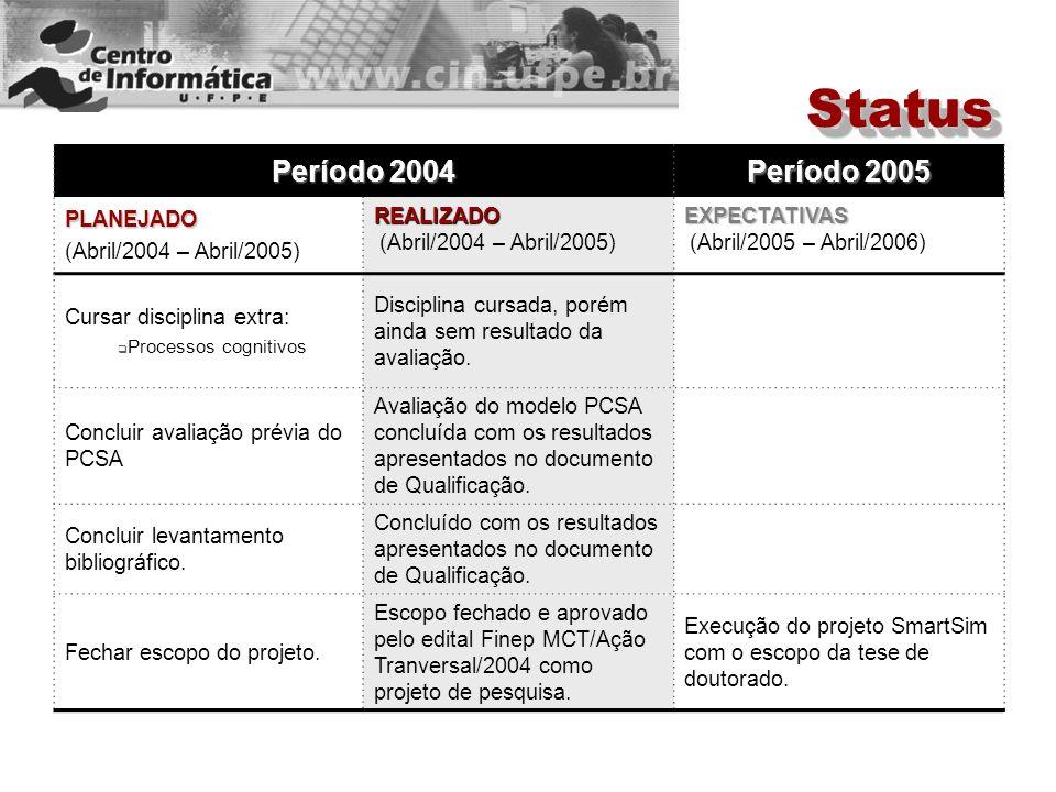 Período 2004 Período 2005 PLANEJADO (Abril/2004 – Abril/2005) REALIZADO REALIZADO (Abril/2004 – Abril/2005) EXPECTATIVAS EXPECTATIVAS (Abril/2005 – Abril/2006) Reajustar o modelo PCSA.Não realizado.