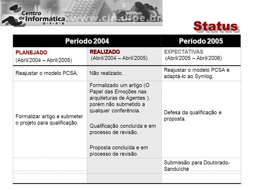 Período 2004 Período 2005 PLANEJADO (Abril/2004 – Abril/2005) REALIZADO REALIZADO (Abril/2004 – Abril/2005) EXPECTATIVAS EXPECTATIVAS (Abril/2005 – Ab