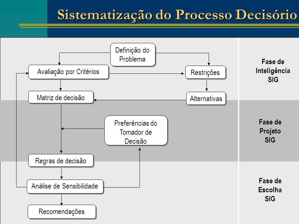 SIG e Modelagem de dados: Parte II Alternativas Definição do Problema Restrições Matriz de decisão Regras de decisão Fase de Inteligência SIG Fase de Projeto SIG Fase de Escolha SIG Preferências do Tomador de Decisão Análise de Sensibilidade Recomendações Avaliação por Critérios Sistematização do Processo Decisório