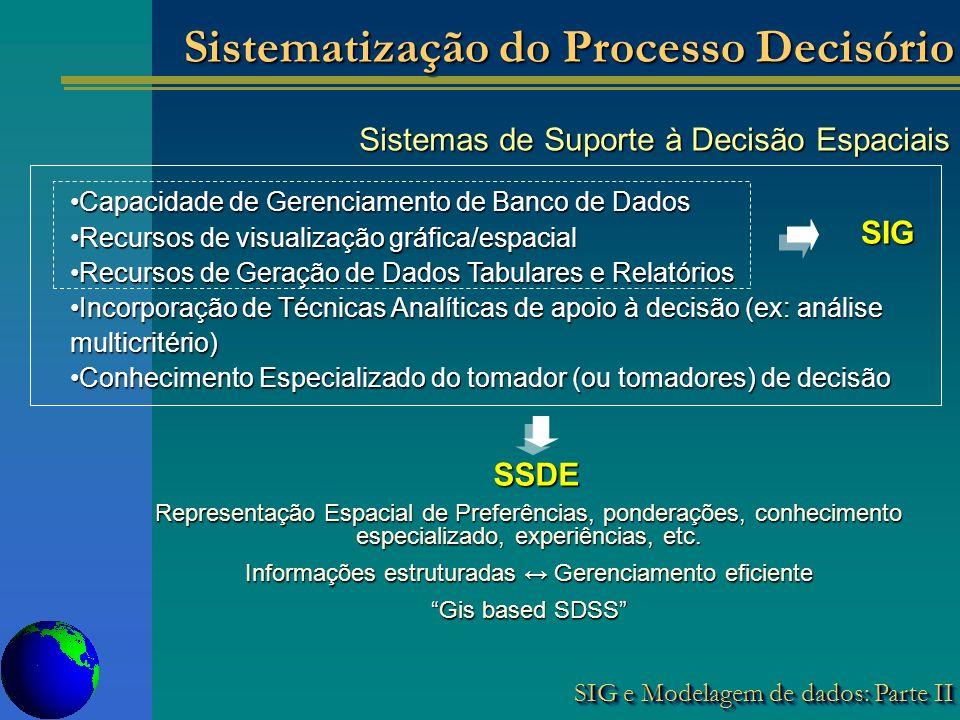 SIG e Modelagem de dados: Parte II Sistemas de Suporte à Decisão Espaciais Sistemas de Suporte à Decisão Espaciais Capacidade de Gerenciamento de Banco de DadosCapacidade de Gerenciamento de Banco de Dados Recursos de visualização gráfica/espacialRecursos de visualização gráfica/espacial Recursos de Geração de Dados Tabulares e RelatóriosRecursos de Geração de Dados Tabulares e Relatórios Incorporação de Técnicas Analíticas de apoio à decisão (ex: análise multicritério)Incorporação de Técnicas Analíticas de apoio à decisão (ex: análise multicritério) Conhecimento Especializado do tomador (ou tomadores) de decisãoConhecimento Especializado do tomador (ou tomadores) de decisão SIG SSDE Representação Espacial de Preferências, ponderações, conhecimento especializado, experiências, etc.