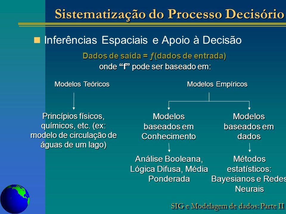 SIG e Modelagem de dados: Parte II Inferências Espaciais e Apoio à Decisão Dados de saída = ƒ(dados de entrada) onde f pode ser baseado em: onde f pode ser baseado em: Modelos Teóricos Modelos Empíricos Princípios físicos, químicos, etc.