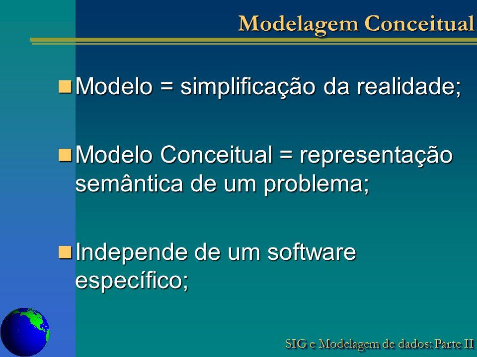 SIG e Modelagem de dados: Parte II Modelagem Conceitual Modelo = simplificação da realidade; Modelo = simplificação da realidade; Modelo Conceitual = representação semântica de um problema; Modelo Conceitual = representação semântica de um problema; Independe de um software específico; Independe de um software específico;