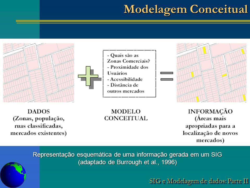 SIG e Modelagem de dados: Parte II Modelagem Conceitual Representação esquemática de uma informação gerada em um SIG (adaptado de Burrough et al., 1996)