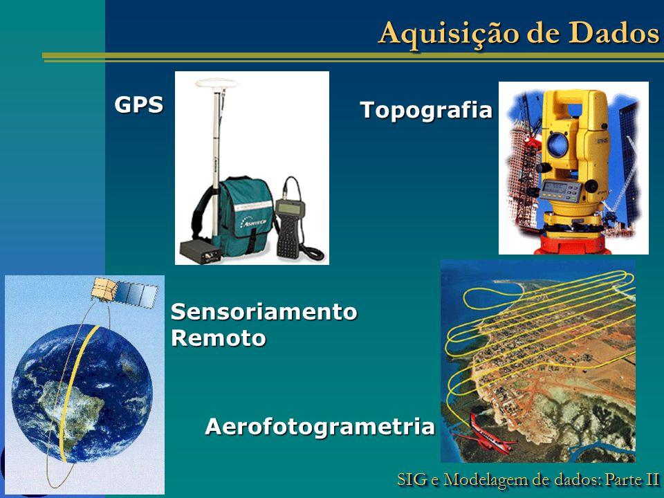 SIG e Modelagem de dados: Parte II Aquisição de Dados Topografia Sensoriamento Remoto Aerofotogrametria GPS
