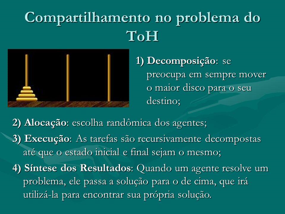 Compartilhamento no problema do ToH 1) Decomposição: se preocupa em sempre mover o maior disco para o seu destino; 2) Alocação: escolha randômica dos