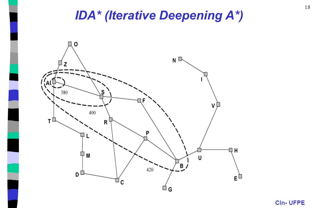 CIn- UFPE 18 IDA* (Iterative Deepening A*)