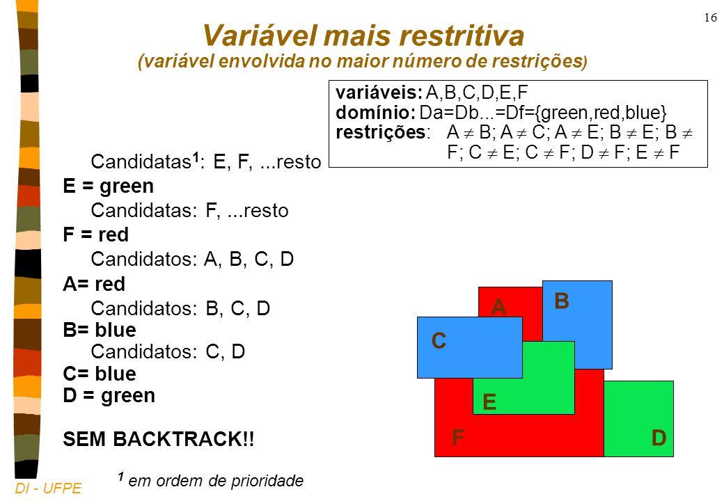 DI - UFPE 16 Variável mais restritiva (variável envolvida no maior número de restrições ) variáveis: A,B,C,D,E,F domínio: Da=Db...=Df={green,red,blue} restrições: A B; A C; A E; B E; B F; C E; C F; D F; E F A B C D E F A B C D E F Candidatas 1 : E, F,...resto E = green Candidatas: F,...resto F = red Candidatos: A, B, C, D A= red Candidatos: B, C, D B= blue Candidatos: C, D C= blue D = green SEM BACKTRACK!.