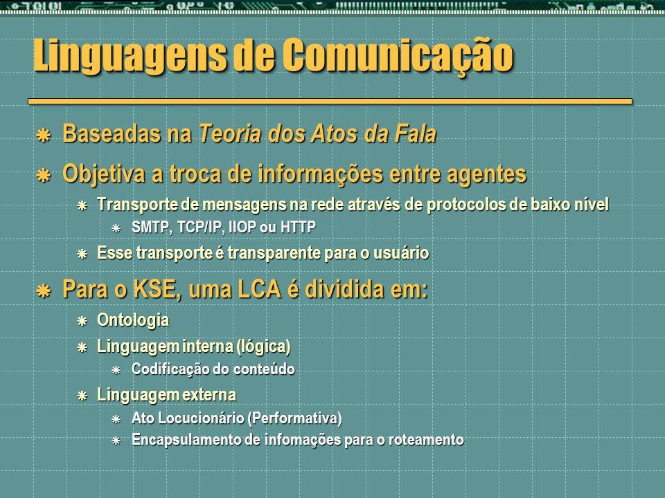 Linguagens de Comunicação Baseadas na Teoria dos Atos da Fala Baseadas na Teoria dos Atos da Fala Objetiva a troca de informações entre agentes Objeti