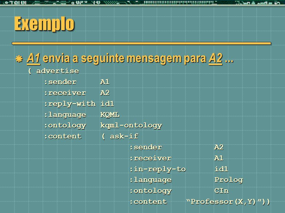 ExemploExemplo A1 envia a seguinte mensagem para A2... A1 envia a seguinte mensagem para A2... ( advertise :senderA1 :receiverA2 :reply-withid1 :langu
