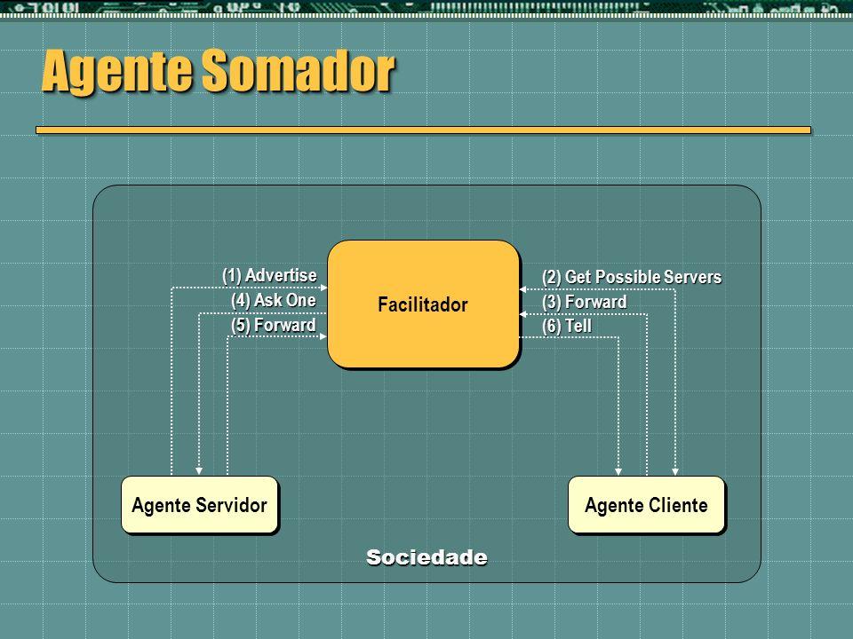 Sociedade Agente Somador Agente Servidor Agente Cliente Facilitador (1) Advertise (2) Get Possible Servers (3) Forward (5) Forward (4) Ask One (6) Tel
