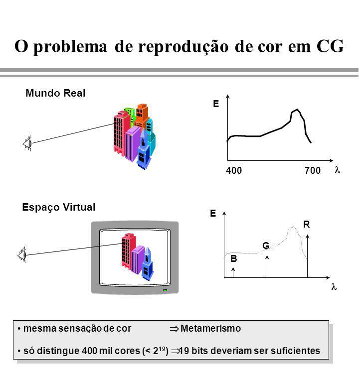 O problema de reprodução de cor em CG Mundo Real Espaço Virtual E 400700 E B G R mesma sensação de cor Metamerismo só distingue 400 mil cores (< 2 19