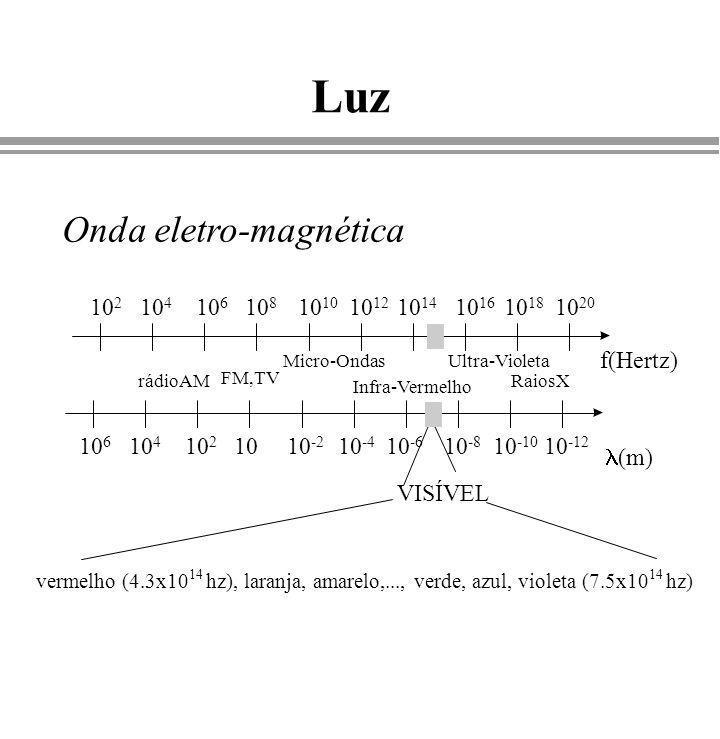 Luz f(Hertz) 10 2 10 4 10 6 10 810 10 12 10 14 10 16 10 18 10 20 rádioAM FM,TV Micro-Ondas Infra-Vermelho Ultra-Violeta RaiosX VISÍVEL vermelho (4.3x1