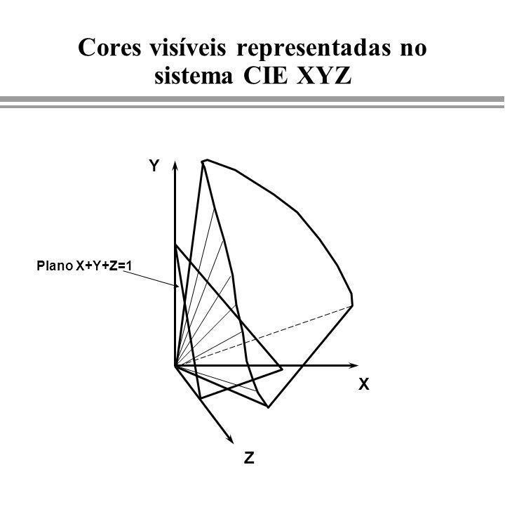 X Y Z Plano X+Y+Z=1 Cores visíveis representadas no sistema CIE XYZ