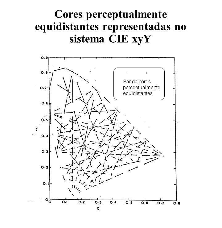 Par de cores perceptualmente equidistantes Cores perceptualmente equidistantes representadas no sistema CIE xyY