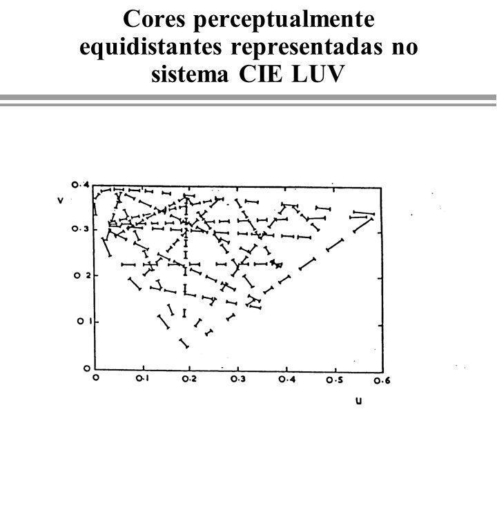 Cores perceptualmente equidistantes representadas no sistema CIE LUV