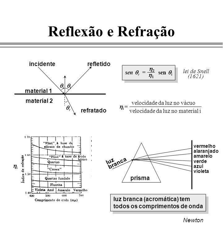 Reflexão e Refração i r incidenterefletido refratado material 1 i material 2 i = velocidade da luz no material i velocidade da luz no vácuo sen r = se