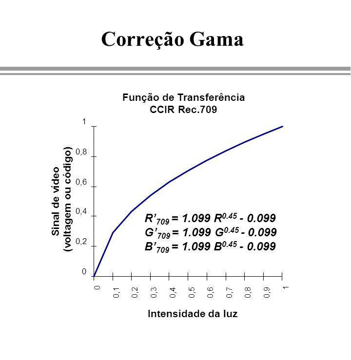 Função de Transferência CCIR Rec.709 0 0,2 0,4 0,6 0,8 1 0 0,10,20,30,40,50,60,70,80,9 1 Intensidade da luz Sinal de vídeo (voltagem ou código) R 709