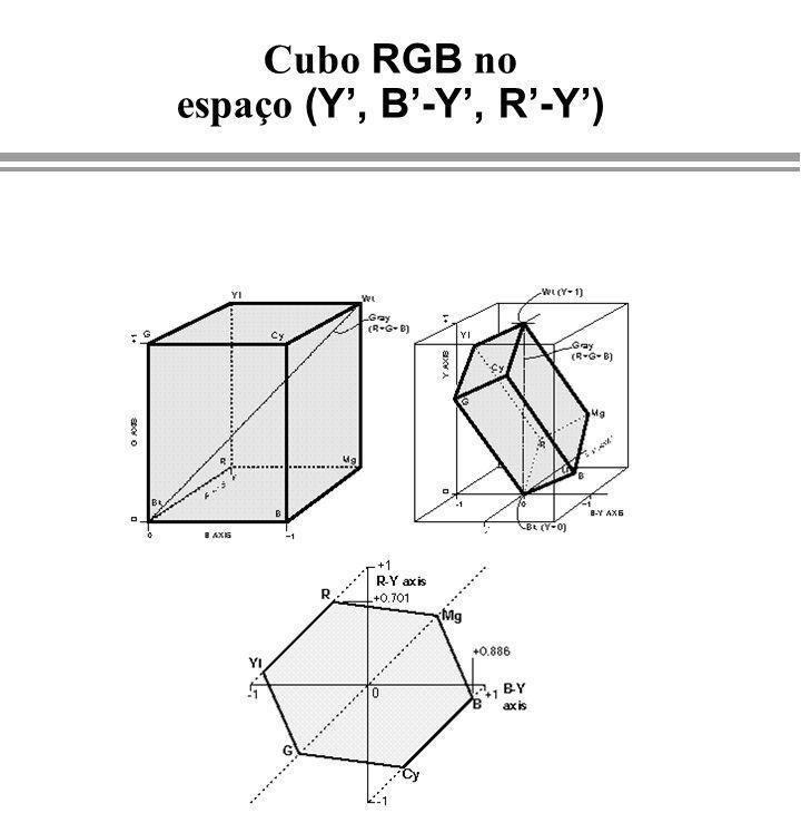 Cubo RGB no espaço (Y, B-Y, R-Y)