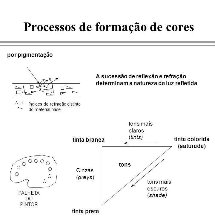 Processos de formação de cores índices de refração distinto do material base por pigmentação A sucessão de reflexão e refração determinam a natureza d