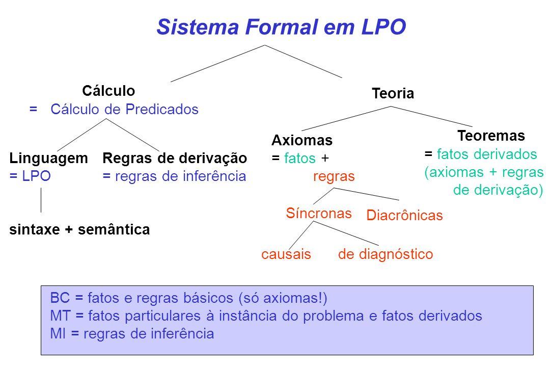 Sistema Formal em LPO Cálculo = Cálculo de Predicados Teoria Linguagem = LPO Regras de derivação = regras de inferência sintaxe + semântica Teoremas =