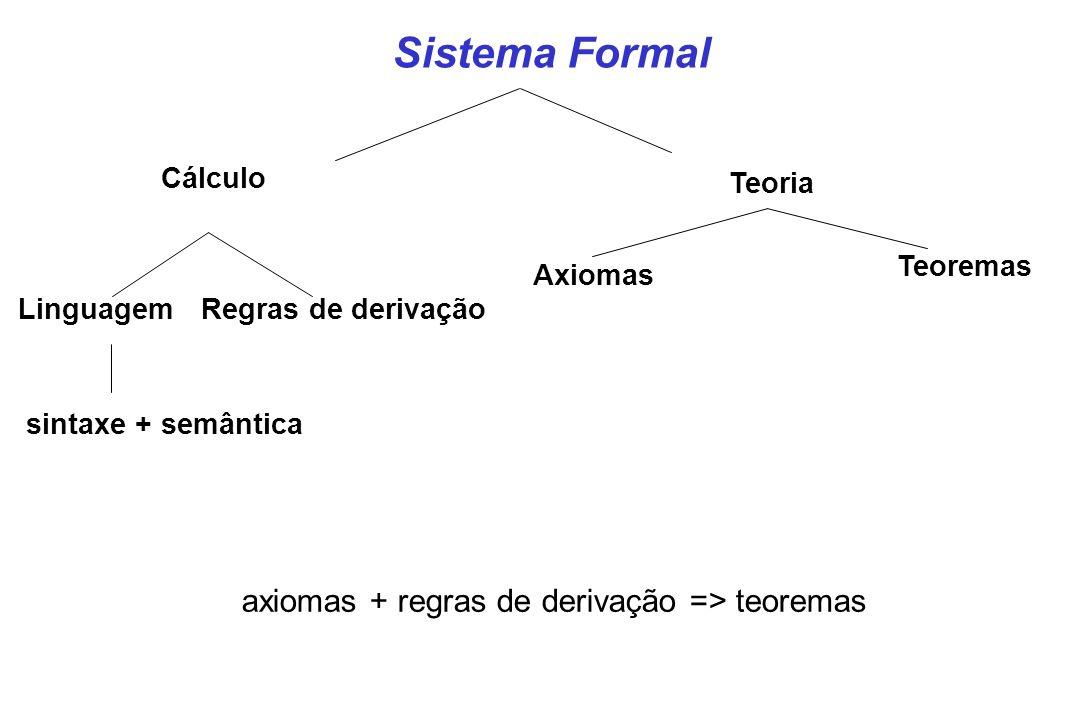 Sistema Formal Cálculo Teoria LinguagemRegras de derivação sintaxe + semântica Teoremas Axiomas axiomas + regras de derivação => teoremas