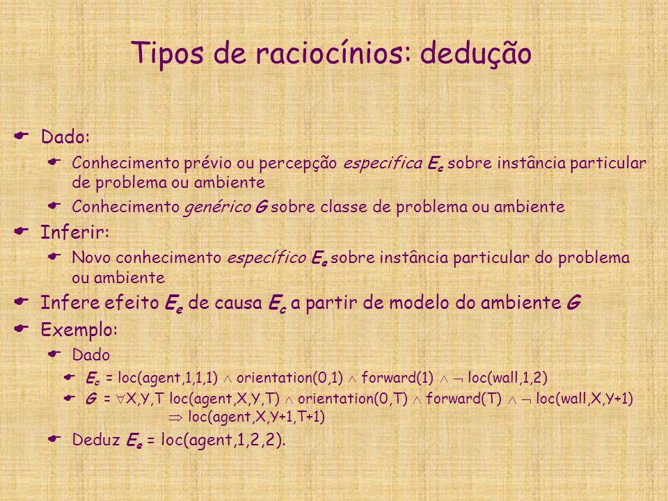 Tipos de raciocínios: dedução Dado: Conhecimento prévio ou percepção especifica E c sobre instância particular de problema ou ambiente Conhecimento genérico G sobre classe de problema ou ambiente Inferir: Novo conhecimento específico E e sobre instância particular do problema ou ambiente Infere efeito E e de causa E c a partir de modelo do ambiente G Exemplo: Dado E c = loc(agent,1,1,1) orientation(0,1) forward(1) loc(wall,1,2) G = X,Y,T loc(agent,X,Y,T) orientation(0,T) forward(T) loc(wall,X,Y+1) loc(agent,X,Y+1,T+1) Deduz E e = loc(agent,1,2,2).