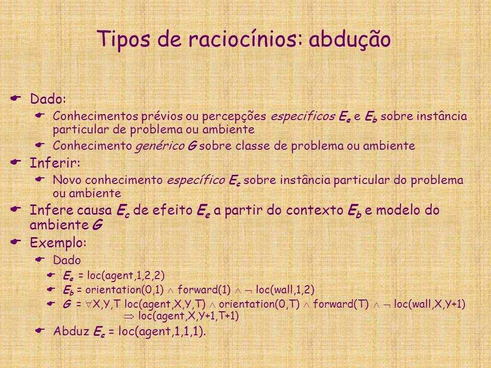 Tipos de raciocínios: abdução Dado: Conhecimentos prévios ou percepções especificos E e e E b sobre instância particular de problema ou ambiente Conhecimento genérico G sobre classe de problema ou ambiente Inferir: Novo conhecimento específico E c sobre instância particular do problema ou ambiente Infere causa E c de efeito E e a partir do contexto E b e modelo do ambiente G Exemplo: Dado E e = loc(agent,1,2,2) E b = orientation(0,1) forward(1) loc(wall,1,2) G = X,Y,T loc(agent,X,Y,T) orientation(0,T) forward(T) loc(wall,X,Y+1) loc(agent,X,Y+1,T+1) Abduz E c = loc(agent,1,1,1).