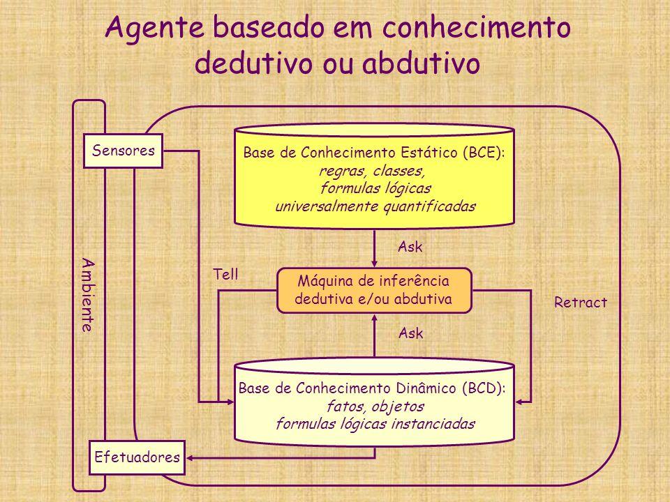 Agente baseado em conhecimento dedutivo ou abdutivo Ambiente Sensores Efetuadores Base de Conhecimento Dinâmico (BCD): fatos, objetos formulas lógicas