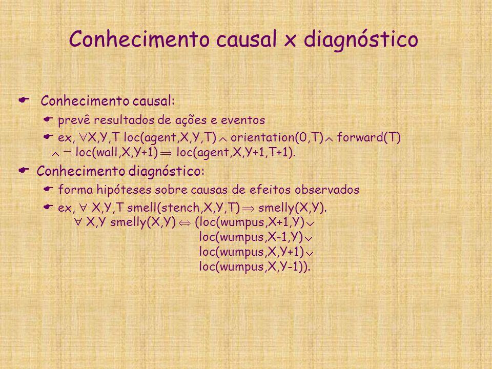 Conhecimento causal x diagnóstico Conhecimento causal: prevê resultados de ações e eventos ex, X,Y,T loc(agent,X,Y,T) orientation(0,T) forward(T) loc(wall,X,Y+1) loc(agent,X,Y+1,T+1).