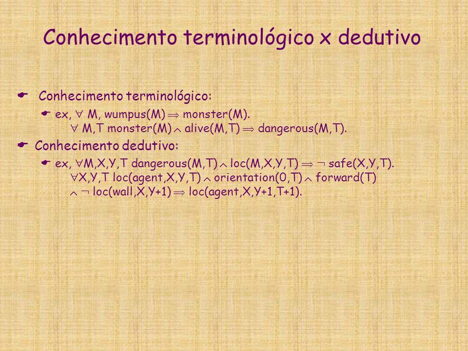 Conhecimento terminológico x dedutivo Conhecimento terminológico: ex, M, wumpus(M) monster(M). M,T monster(M) alive(M,T) dangerous(M,T). Conhecimento