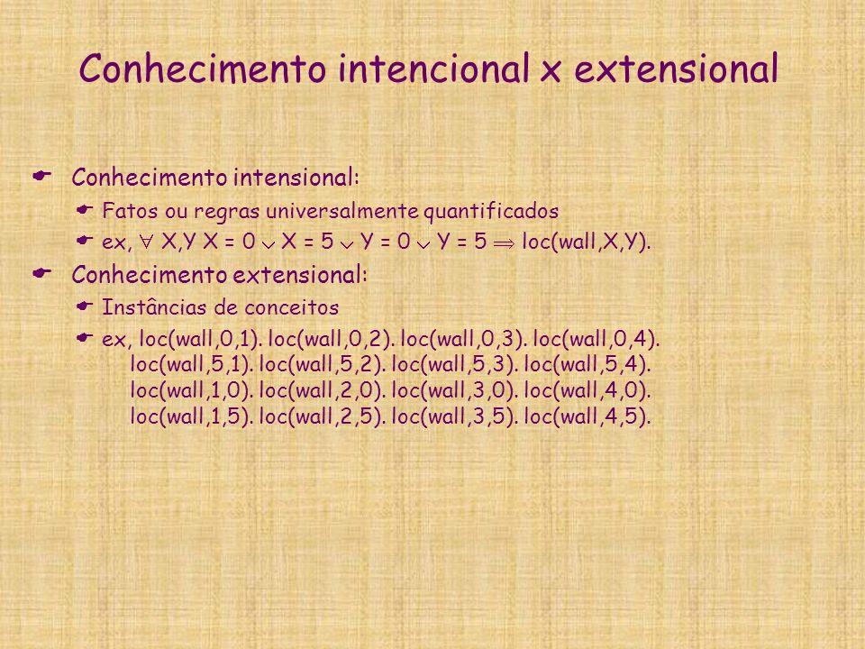 Conhecimento sincrônico x diacrônico Conhecimento diacrônico : Regras de previsão das propriedades do ambiente entre dois instantes T e T+1 devidas a ações ou eventos ex, X,Y,T loc(agent,X,Y,T) orientation(0,T) forward(T) loc(wall,X,Y+1) loc(agent,X,Y+1,T+1).