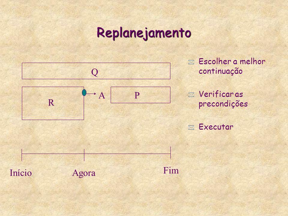 Replanejamento * Escolher a melhor continuação * Verificar as precondições * Executar R PA InícioAgora Fim Q