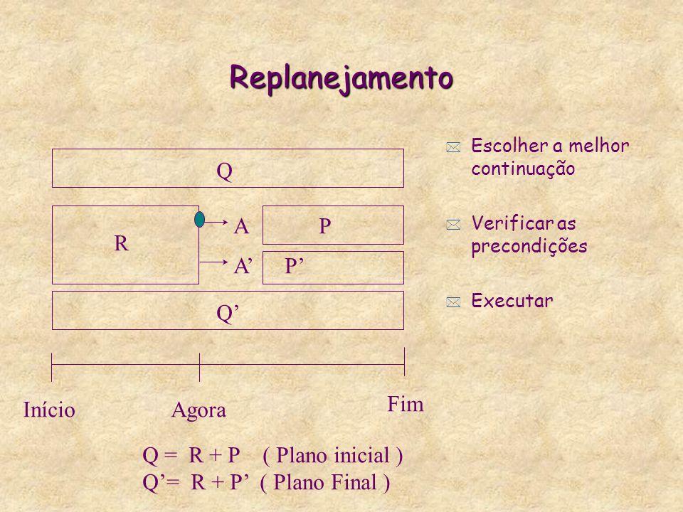 Replanejamento * Escolher a melhor continuação * Verificar as precondições * Executar R P PA A InícioAgora Fim Q Q Q = R + P ( Plano inicial ) Q= R + P ( Plano Final )