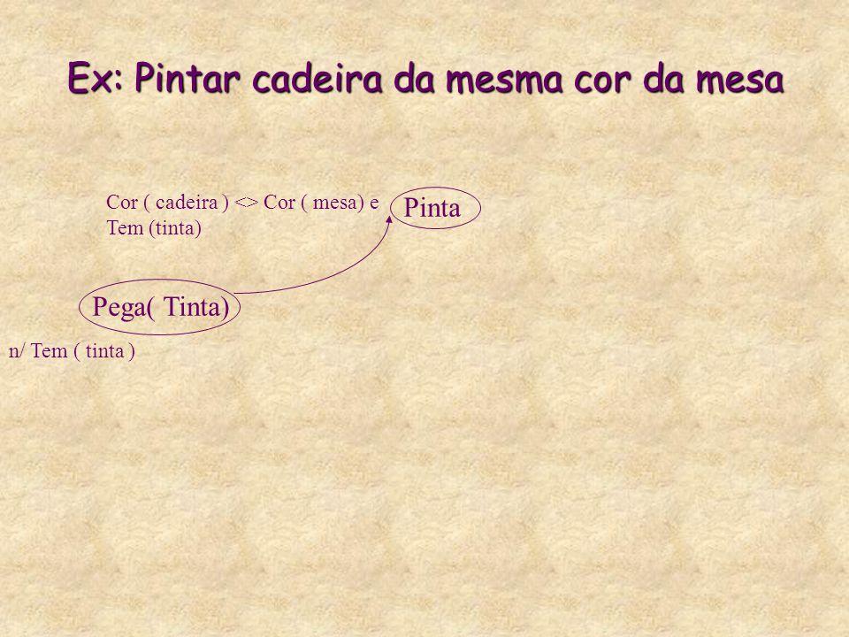 Ex: Pintar cadeira da mesma cor da mesa Pega( Tinta) Pinta n/ Tem ( tinta ) Cor ( cadeira ) <> Cor ( mesa) e Tem (tinta)