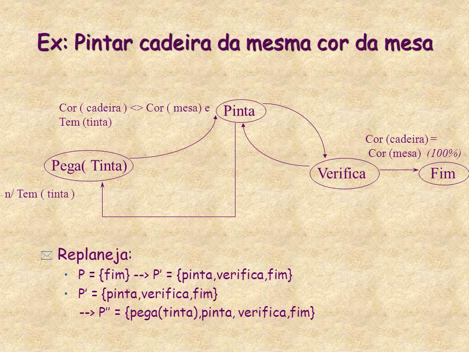 n/ Tem ( tinta ) Pega( Tinta) Pinta Fim Cor ( cadeira ) <> Cor ( mesa) e Tem (tinta) Cor (cadeira) = Cor (mesa) (100%) Verifica Ex: Pintar cadeira da mesma cor da mesa * Replaneja: P = {fim} --> P = {pinta,verifica,fim} P = {pinta,verifica,fim} --> P = {pega(tinta),pinta, verifica,fim}