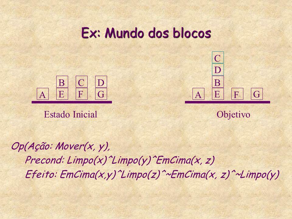 Ex: Mundo dos blocos Op(Ação: Mover(x, y), Precond: Limpo(x)^Limpo(y)^EmCima(x, z) Efeito: EmCima(x,y)^Limpo(z)^~EmCima(x, z)^~Limpo(y) Estado InicialObjetivo A BEBE CFCF DGDG A BEBEG CDCD F